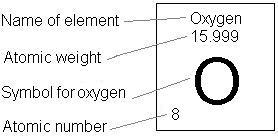 Hics 11th grade periodic data for oxygen urtaz Choice Image